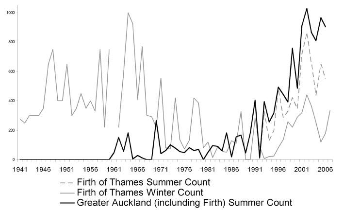 gulls graph 1